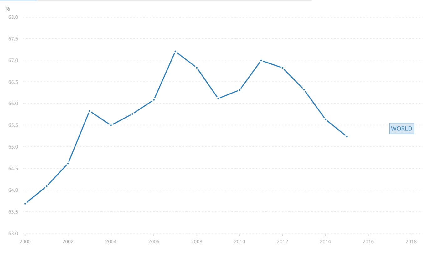 historyczny wykres produkcji elektryczności z ropy, gazu i węgla