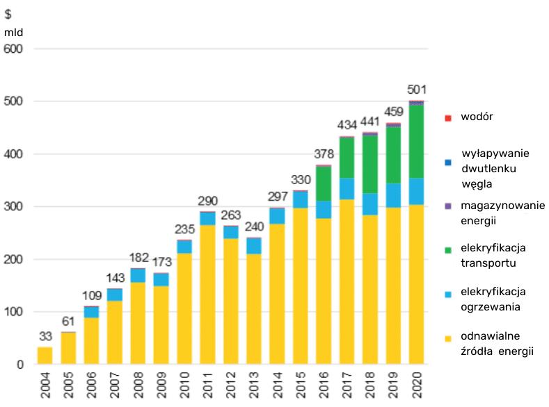 transformacja energetyczna grafika przedstawiająca wzrost inwestycji
