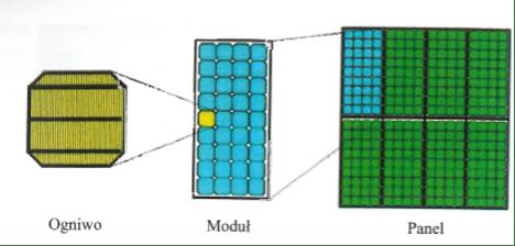 Etapy powstawania panelu słonecznego