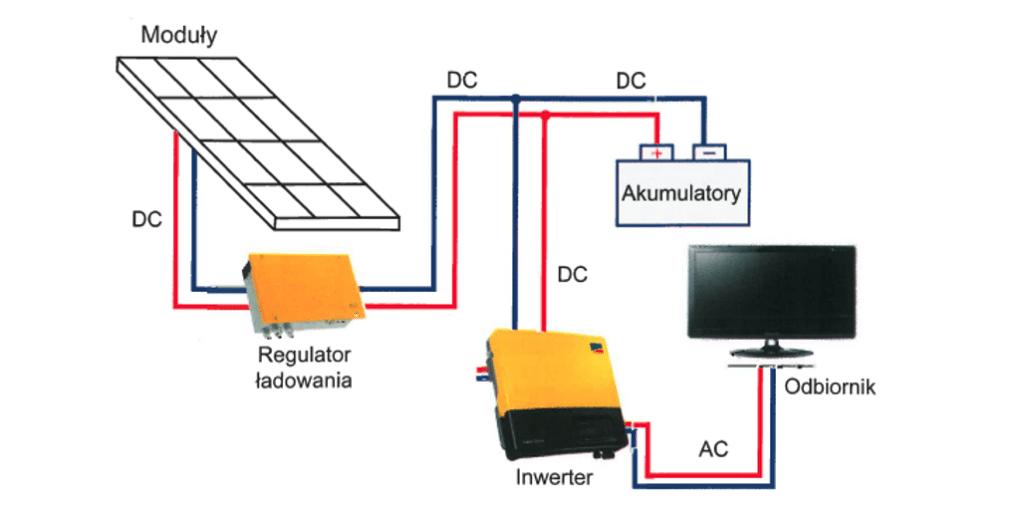 schemat działania instalacji off-grid