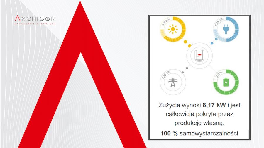 obrazek przedstawiający 100% samowystarczalności przy zużyciu 8.17 kW