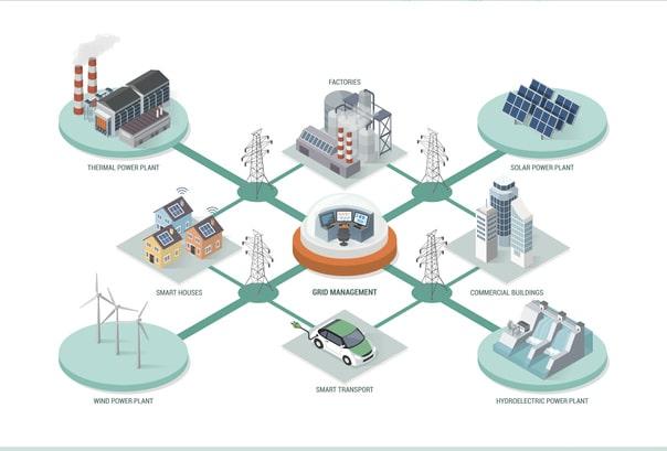 Grafika przedstawiająca smart grid. Inteligentna sieć, zasilanie i zasoby odnawialne.