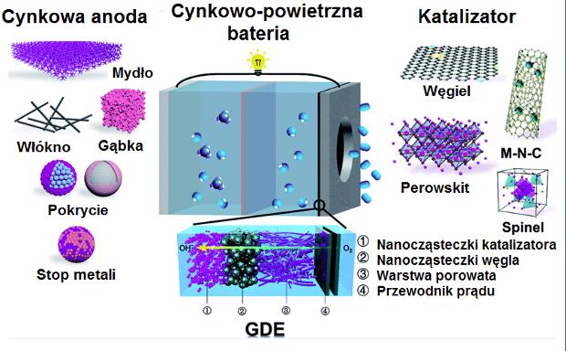 schemat działania baterii cynkowo-powietrznej