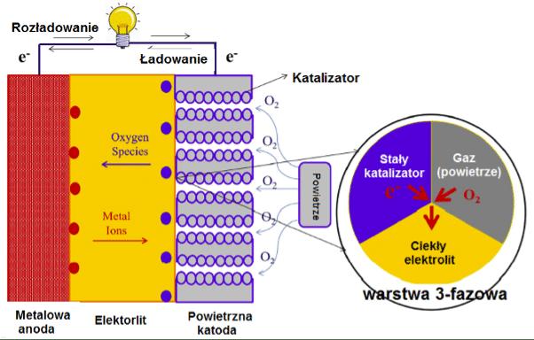 Budowa akumulatora powietrznego