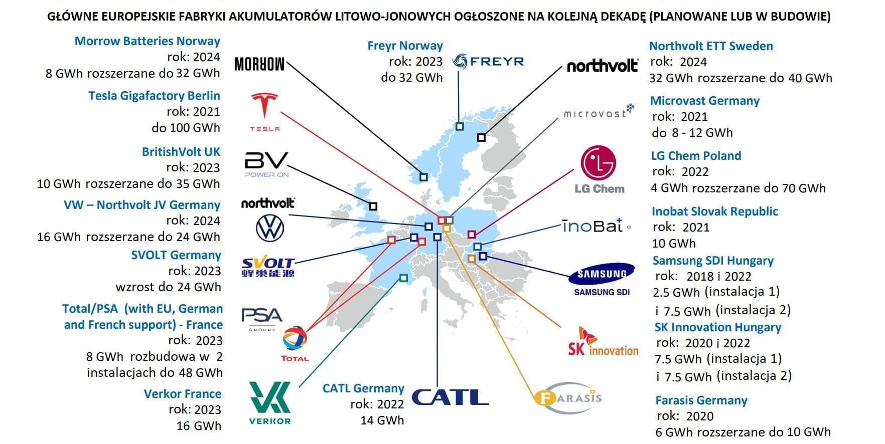 Wielkość produkcji w największych europejskich fabrykach akumulatorów
