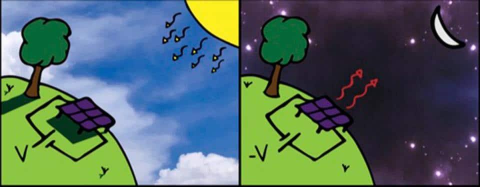 grafika przedstawiająca sposób działania paneli antysłonecznych
