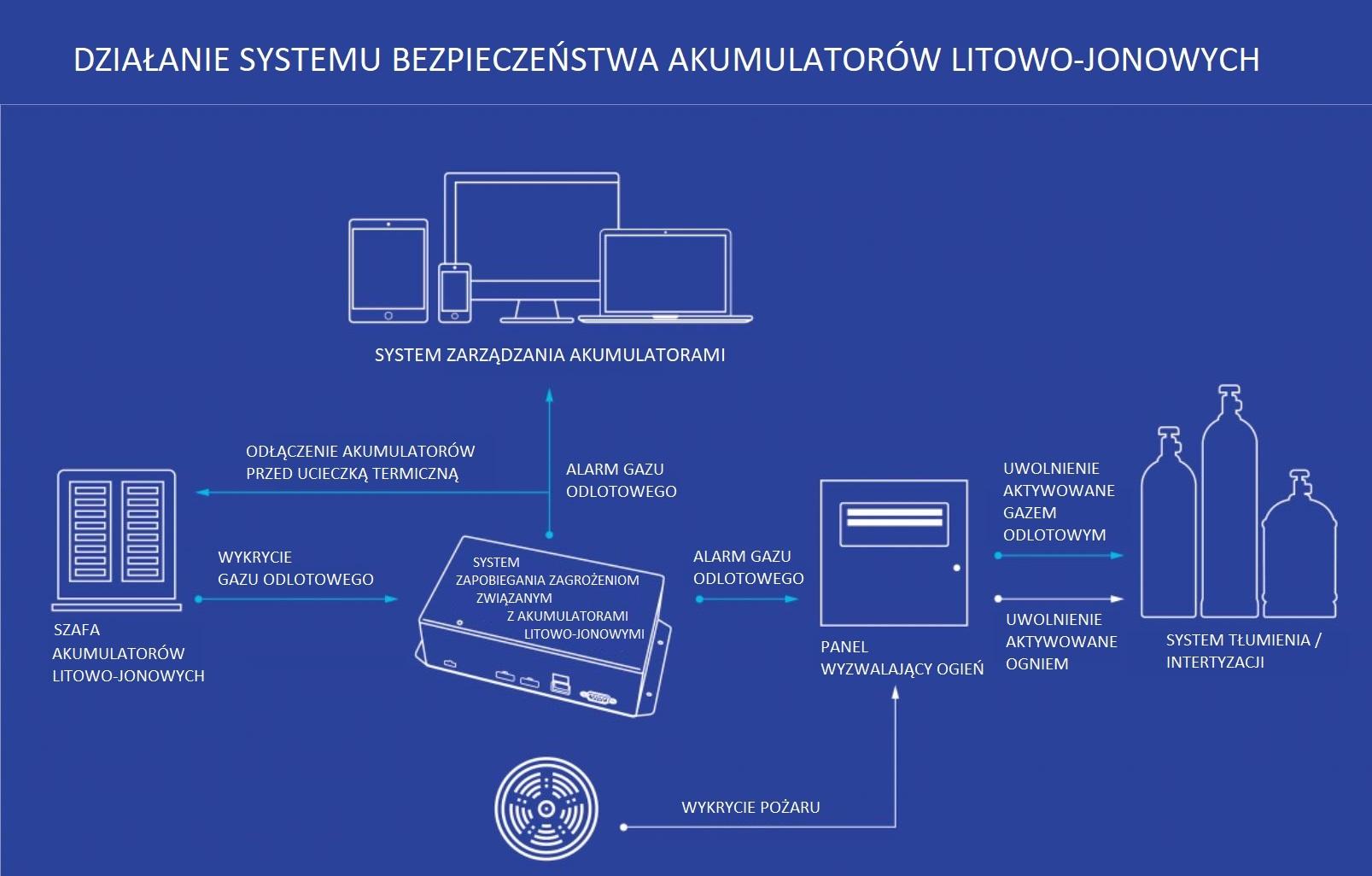 działanie systemu bezpieczeństwa akumulatorów litowo-jonowych