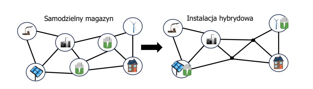 Grafika przedstawiająca umiejscowienie w systemie hybrydowego magazyny energii oraz samodzielnego magazynu energii