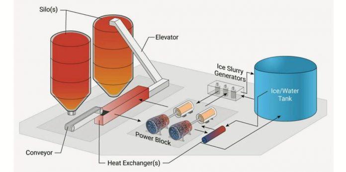 Schemat systemu pompowego magazynowania energii