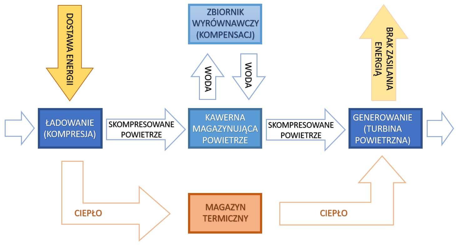 Schemat działania systemu magazynowania energii sprężonego powietrza