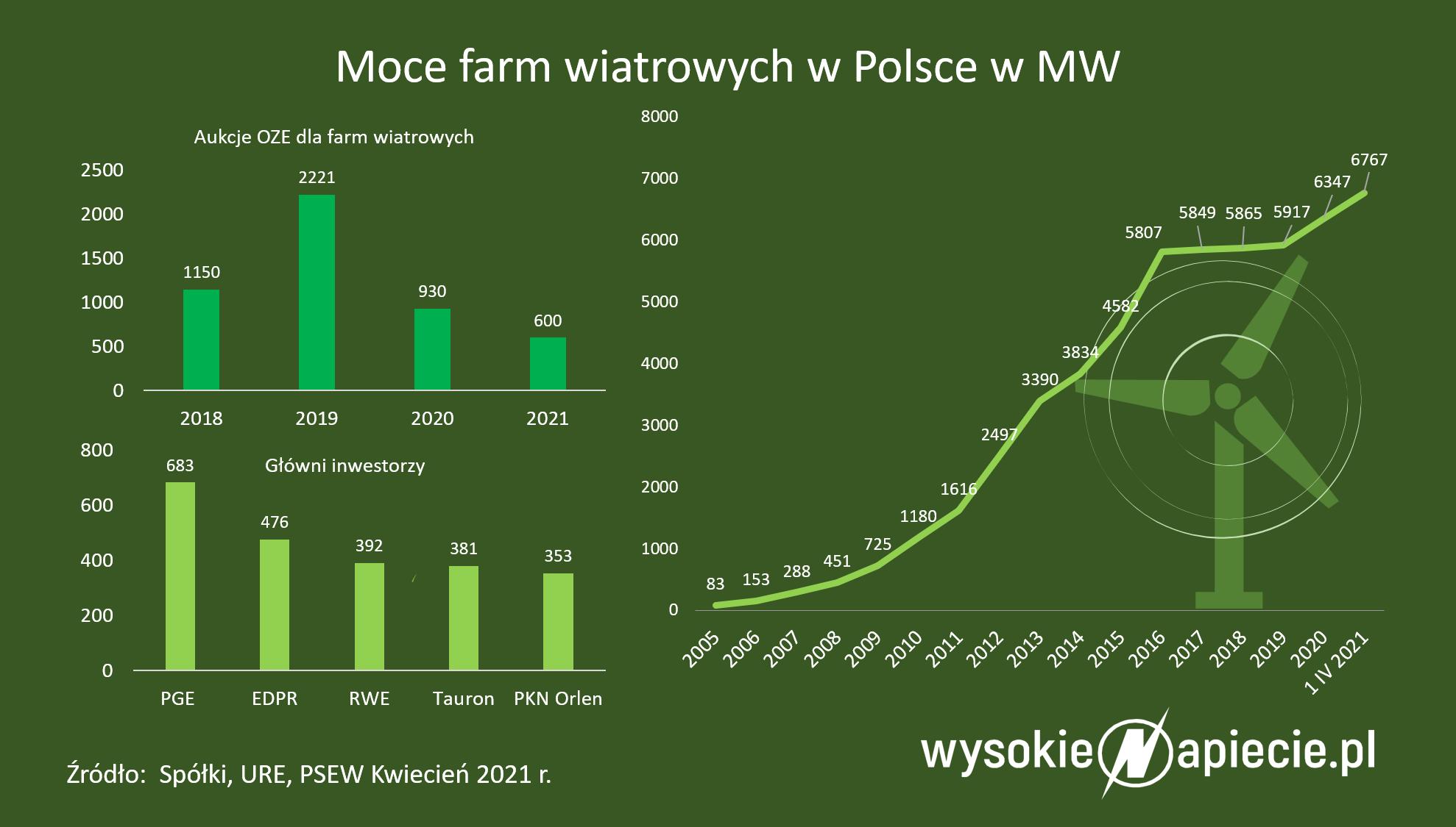 grafika przedstawiająca moce farm wiatrowych w Polsce