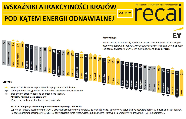 Lista 40 najbardziej atrakcyjnych krajów według Wskaźnika Atrakcyjności Kraju pod kątem Energii Odnawialnej.