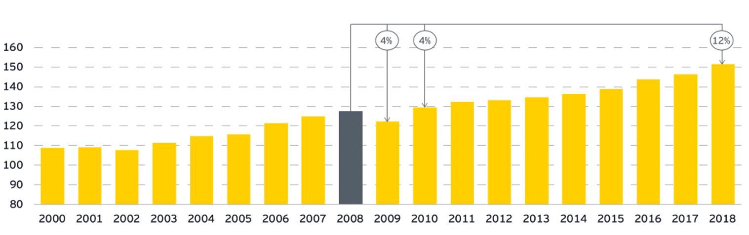 Wykres konsumpcji energii elektrycznej w Polsce