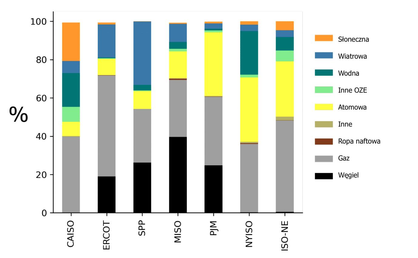 Procentowy udział źródeł w rocznej generacji energii w regionach poszczególnych operatorów systemu przesyłowego.
