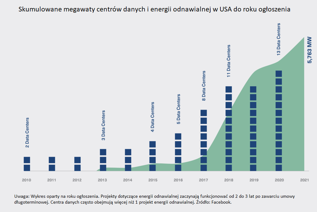 Energia całkowita i energia z OZE wykorzystywana przez Facebooka u USA