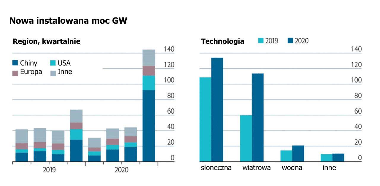 Wykres: Nowa instalowana moc GW z podziałem na regiony i technologie