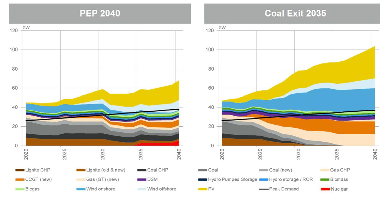 Miks energetyczny Polski