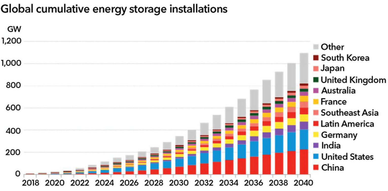 Wykres: Prognoza rozwoju sektora magazynowania energii na świecie