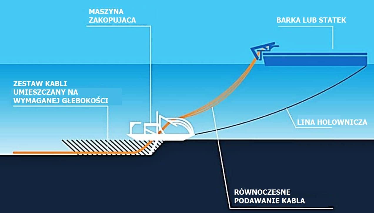Prosty szkic przedstawiający urządzenie podwodne służące do instalacji kabla na dnie morskim