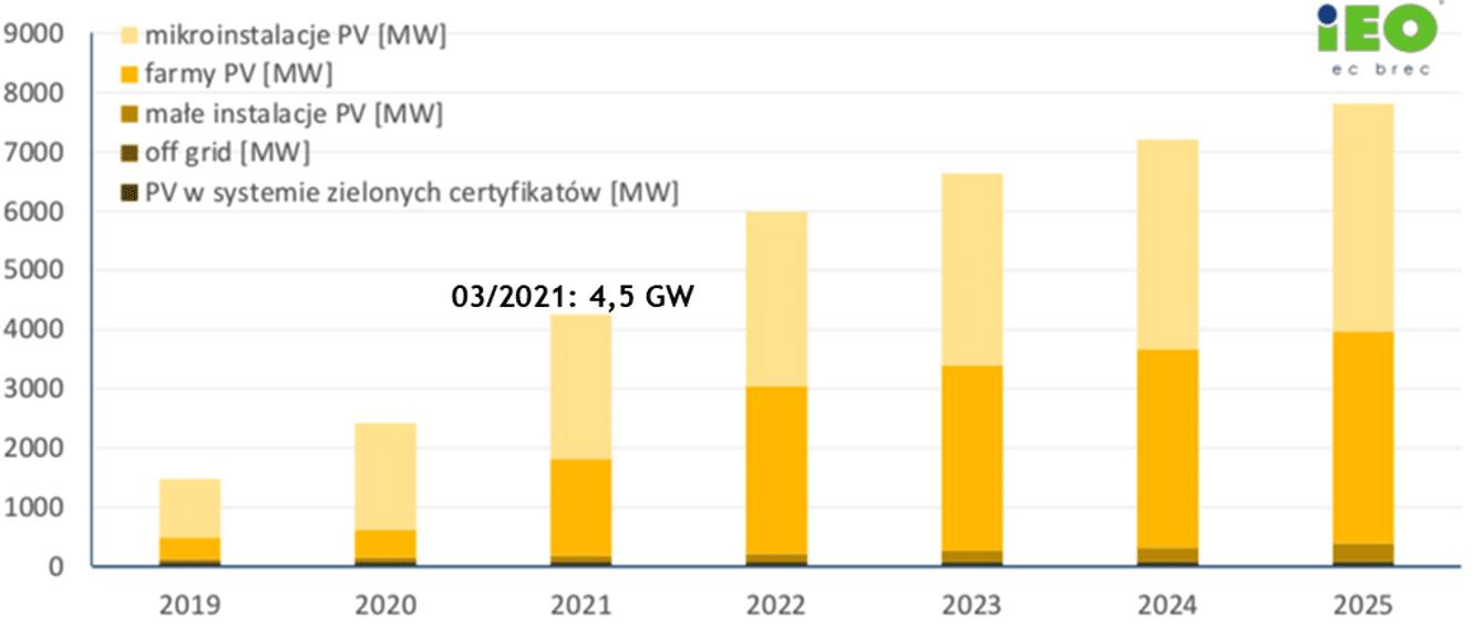Wykres: Prognoza wzrostu mocy zainstalowanej w źródłach fotowoltaicznych