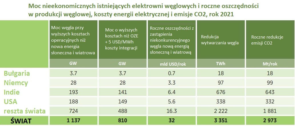Tabela przedstawia moc elektrowni węglowych, wielkość emisji, kosztów, możliwych oszczędności