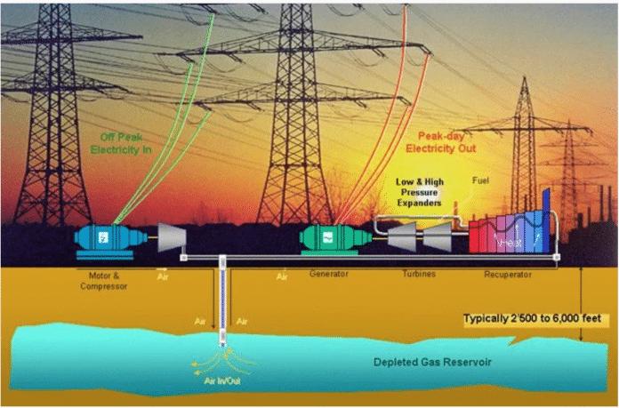 Magazyn energii sprężonego powietrza (CAES)