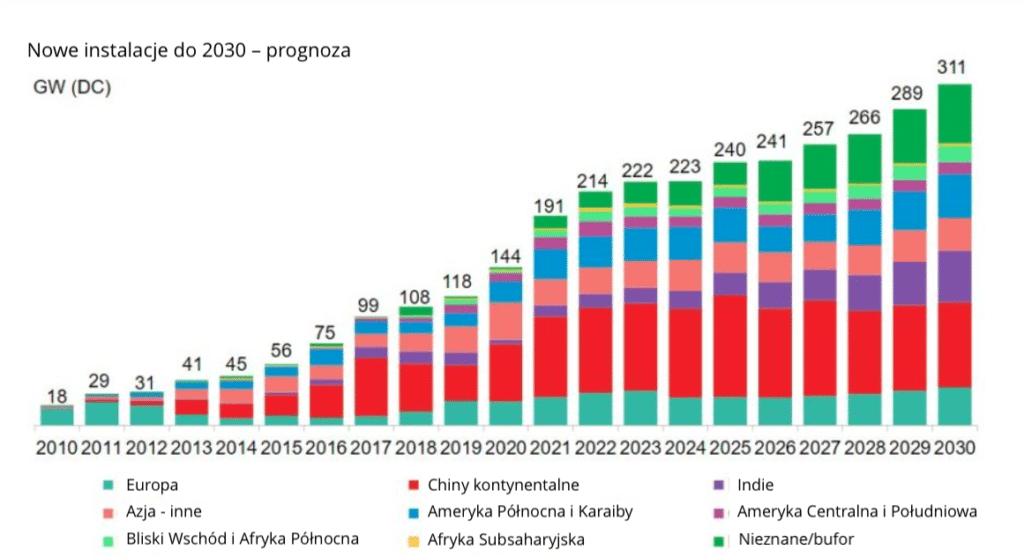 Instalacje PV 2030 - prognoza